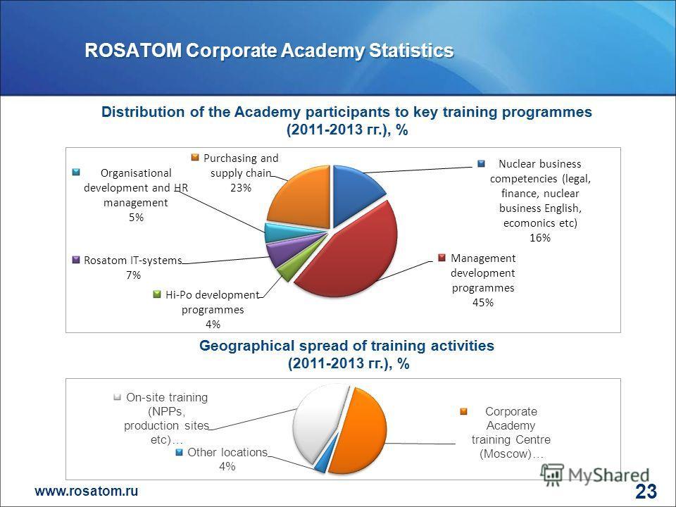 www.rosatom.ru 23 ROSATOM Corporate Academy Statistics