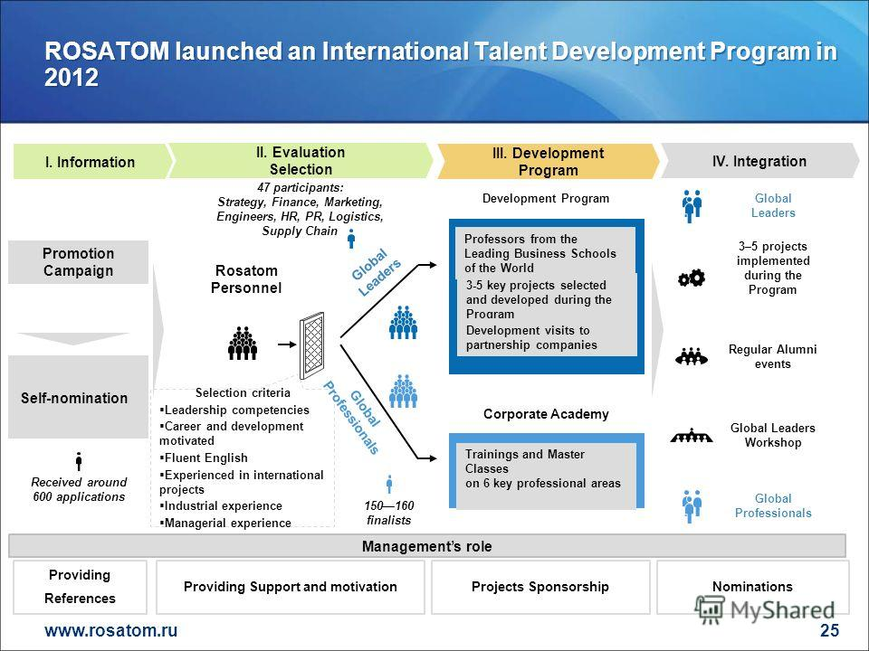 www.rosatom.ru ROSATOM launched an International Talent Development Program in 2012 25 I. Information II. Evaluation Selection III. Development Program Promotion Campaign Rosatom Personnel Selection criteria Leadership competencies Career and develop