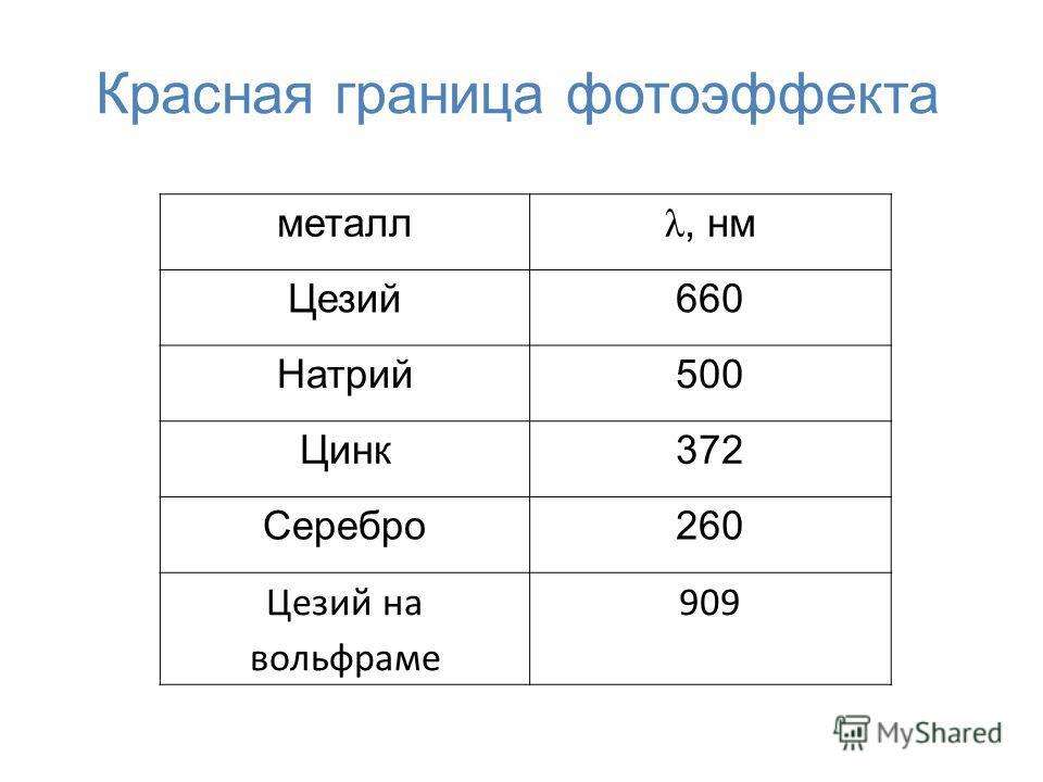 Красная граница фотоэффекта металл λ, нм Цезий660 Натрий500 Цинк372 Серебро260 Цезий на вольфраме 909