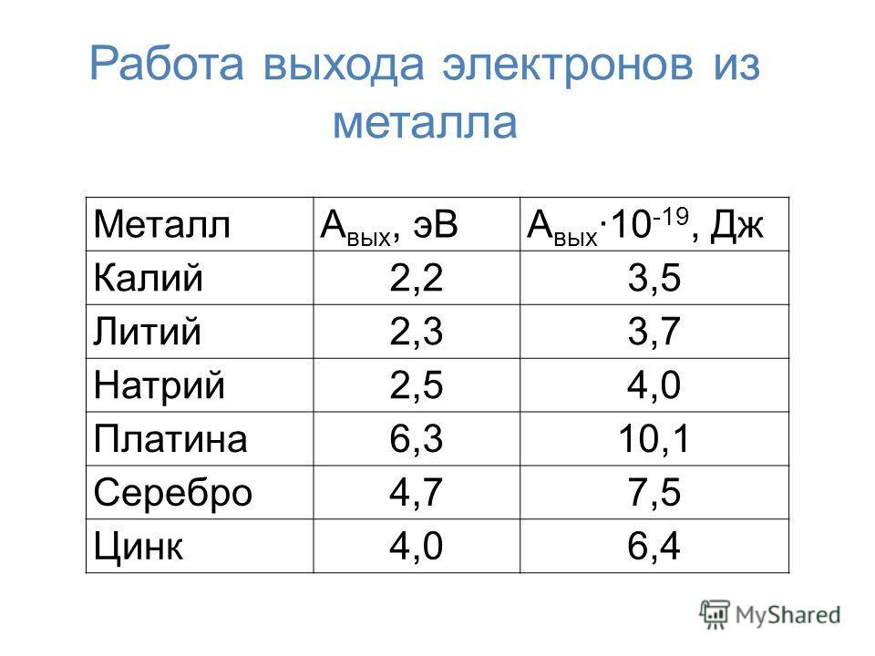 Работа выхода электронов из металла МеталлА вых, эВА вых 10 -19, Дж Калий2,23,5 Литий2,33,7 Натрий2,54,0 Платина6,310,1 Серебро4,77,5 Цинк4,06,4