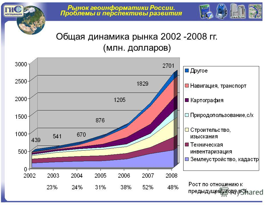 Рынок геоинформатики России. Проблемы и перспективы развития Общая динамика рынка 2002 -2008 гг. (млн. долларов)