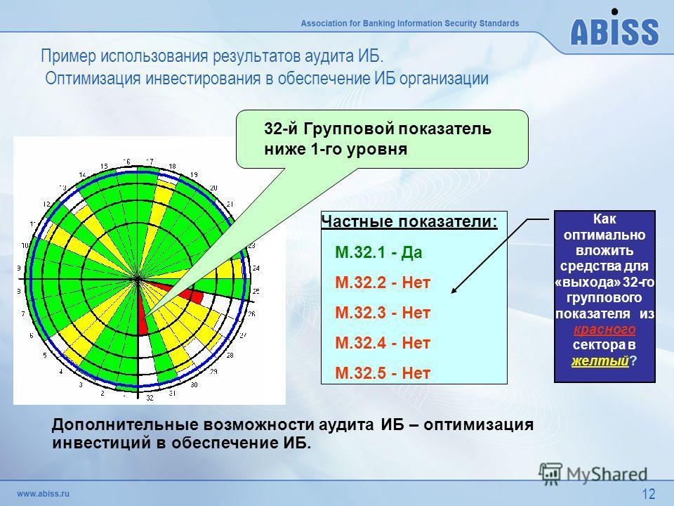 12 32-й Групповой показатель ниже 1-го уровня Частные показатели: М.32.1 - Да М.32.2 - Нет М.32.3 - Нет М.32.4 - Нет М.32.5 - Нет Как оптимально вложить средства для «выхода» 32-го группового показателя из красного сектора в желтый? Дополнительные во