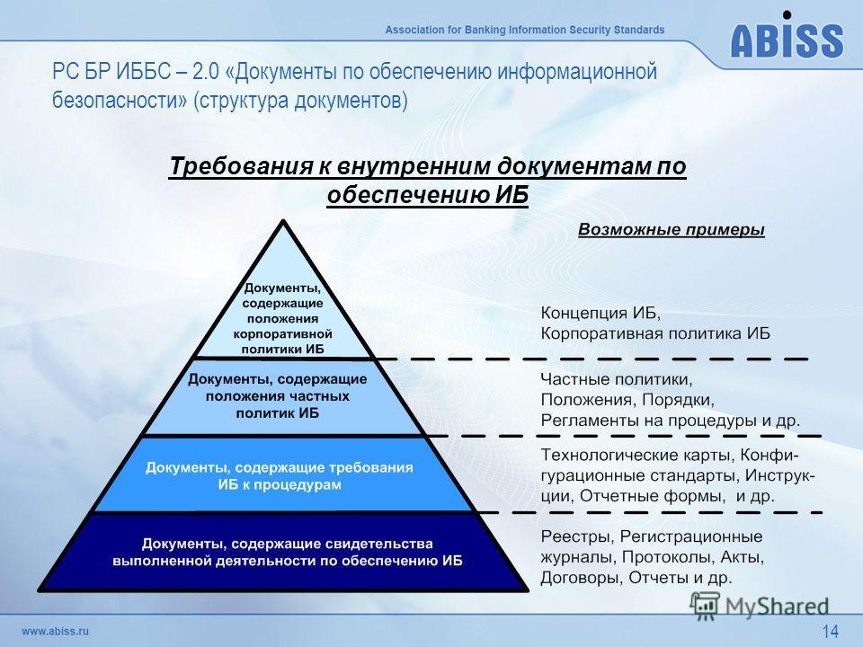 14 Требования к внутренним документам по обеспечению ИБ РС БР ИББС – 2.0 «Документы по обеспечению информационной безопасности» (структура документов)