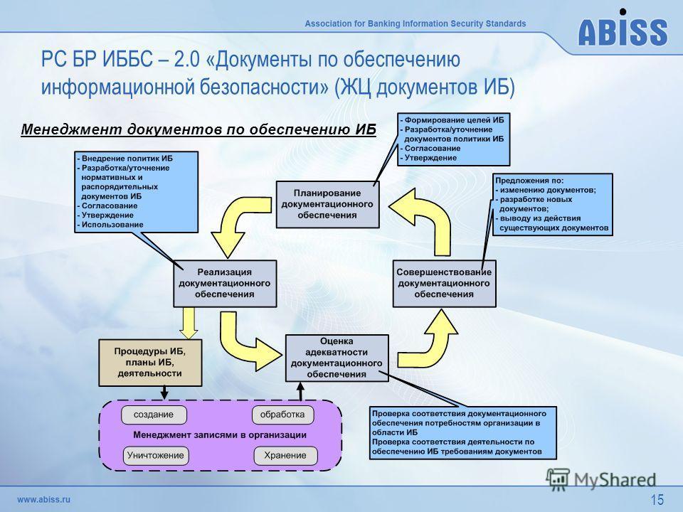 15 РС БР ИББС – 2.0 «Документы по обеспечению информационной безопасности» (ЖЦ документов ИБ) Менеджмент документов по обеспечению ИБ