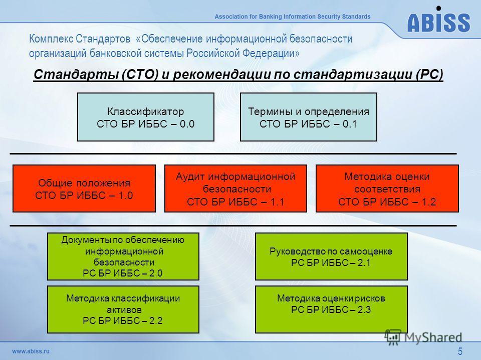5 Стандарты (СТО) и рекомендации по стандартизации (РС) Классификатор СТО БР ИББС – 0.0 Термины и определения СТО БР ИББС – 0.1 Общие положения СТО БР ИББС – 1.0 Аудит информационной безопасности СТО БР ИББС – 1.1 Документы по обеспечению информацион