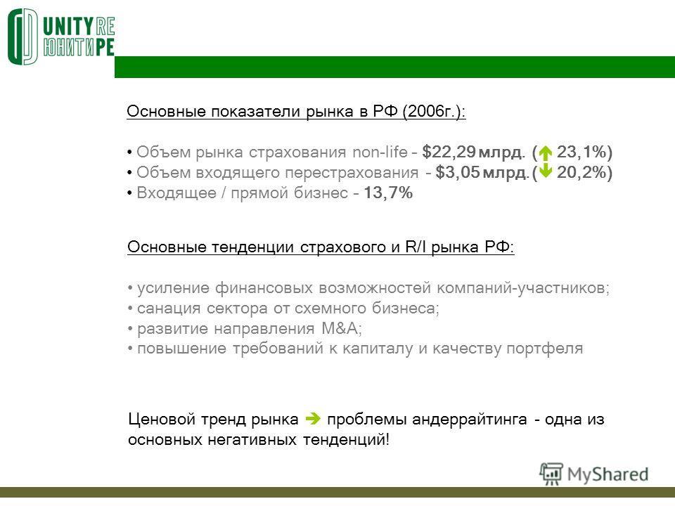 Основные показатели рынка в РФ (2006г.): Объем рынка страхования non-life – $22,29 млрд. ( 23,1%) Объем входящего перестрахования – $3,05 млрд.( 20,2%) Входящее / прямой бизнес – 13,7% Основные тенденции страхового и R/I рынка РФ: усиление финансовых