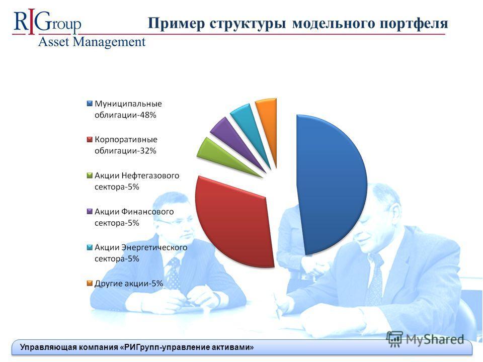 Пример структуры модельного портфеля Управляющая компания «РИГрупп-управление активами»