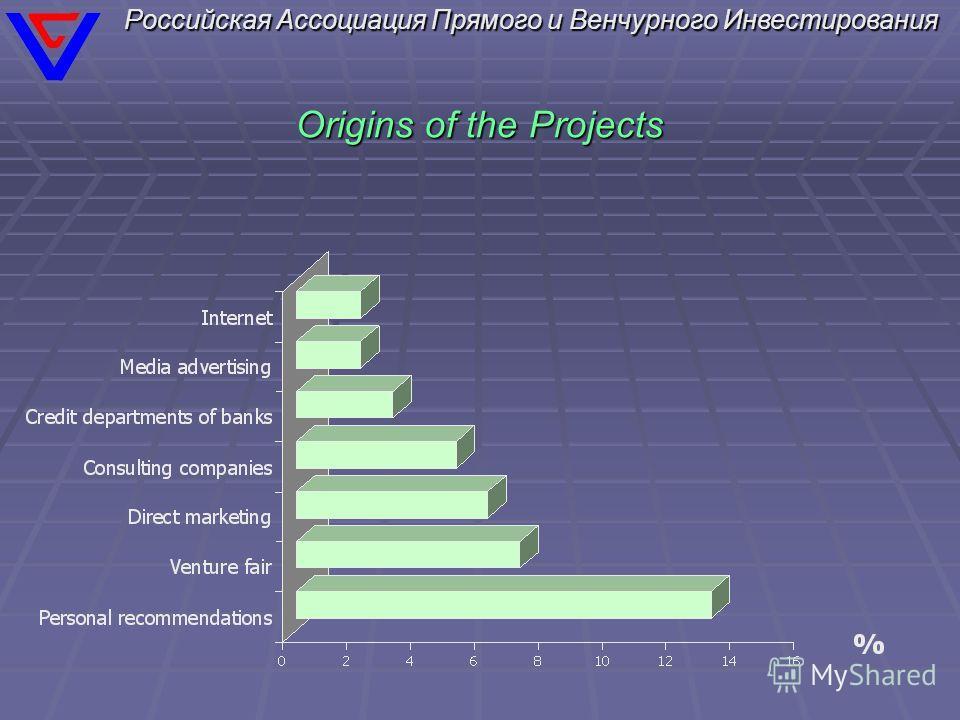Российская Ассоциация Прямого и Венчурного Инвестирования Origins of the Projects