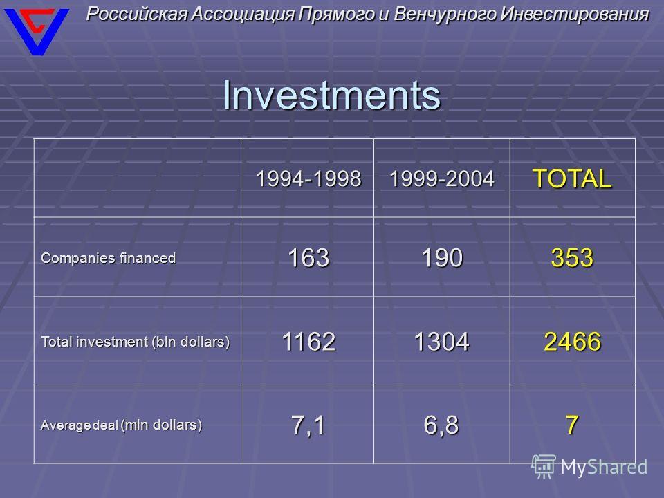 Российская Ассоциация Прямого и Венчурного Инвестирования Investments 1994-19981999-2004TOTAL Companies financed 163190353 Total investment (bln dollars) 116213042466 Average deal (mln dollars) 7,16,87