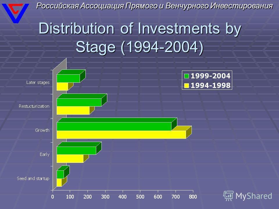 Российская Ассоциация Прямого и Венчурного Инвестирования Distribution of Investments by Stage (1994-2004)