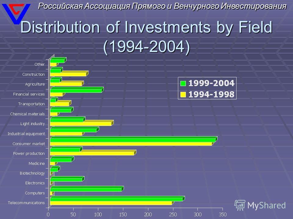 Российская Ассоциация Прямого и Венчурного Инвестирования Distribution of Investments by Field (1994-2004)