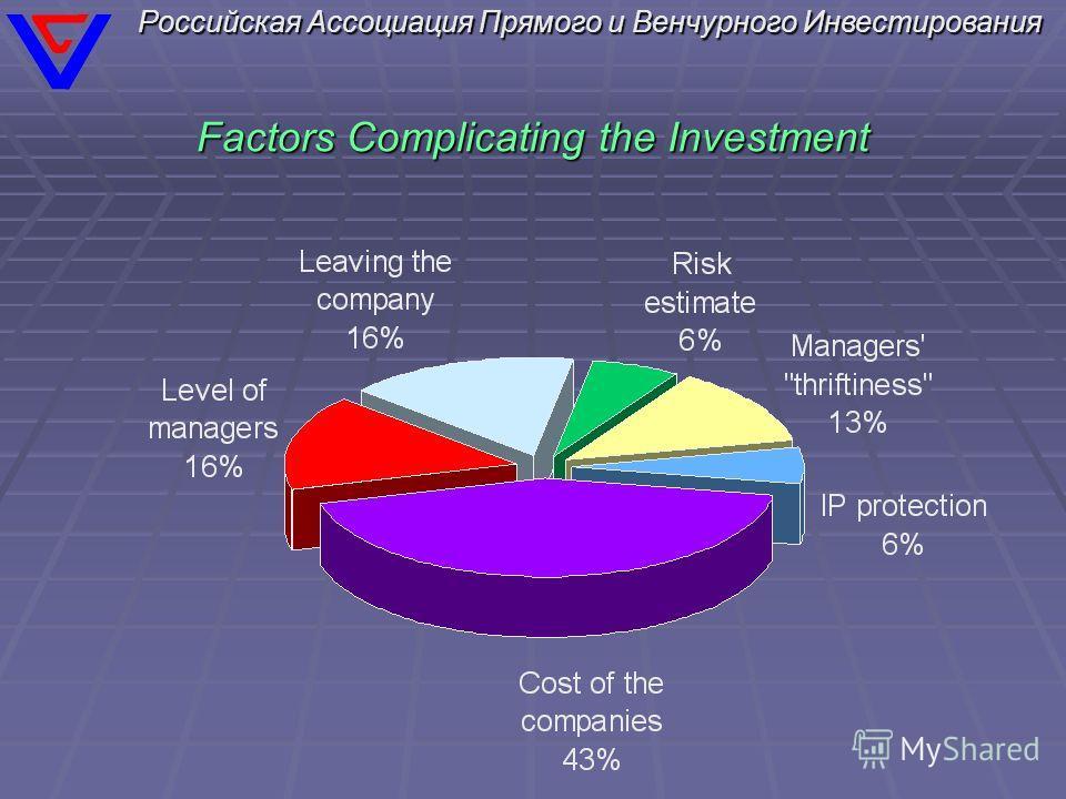 Российская Ассоциация Прямого и Венчурного Инвестирования Factors Complicating the Investment