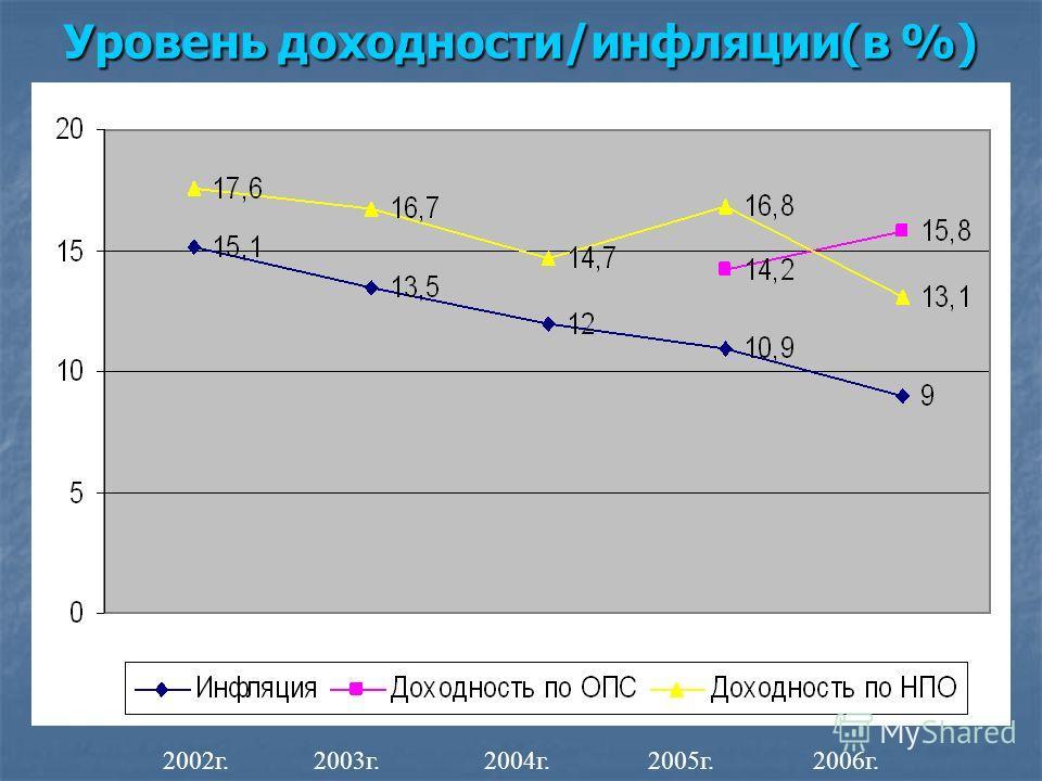 Уровень доходности/инфляции(в %) 2002г. 2003г. 2004г. 2005г. 2006г.