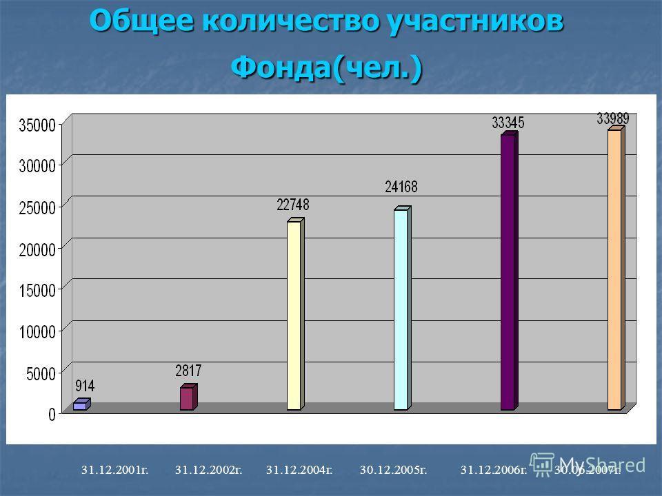 Общее количество участников Фонда(чел.) 31.12.2001г. 31.12.2002г. 31.12.2004г. 30.12.2005г. 31.12.2006г. 30.06.2007г.