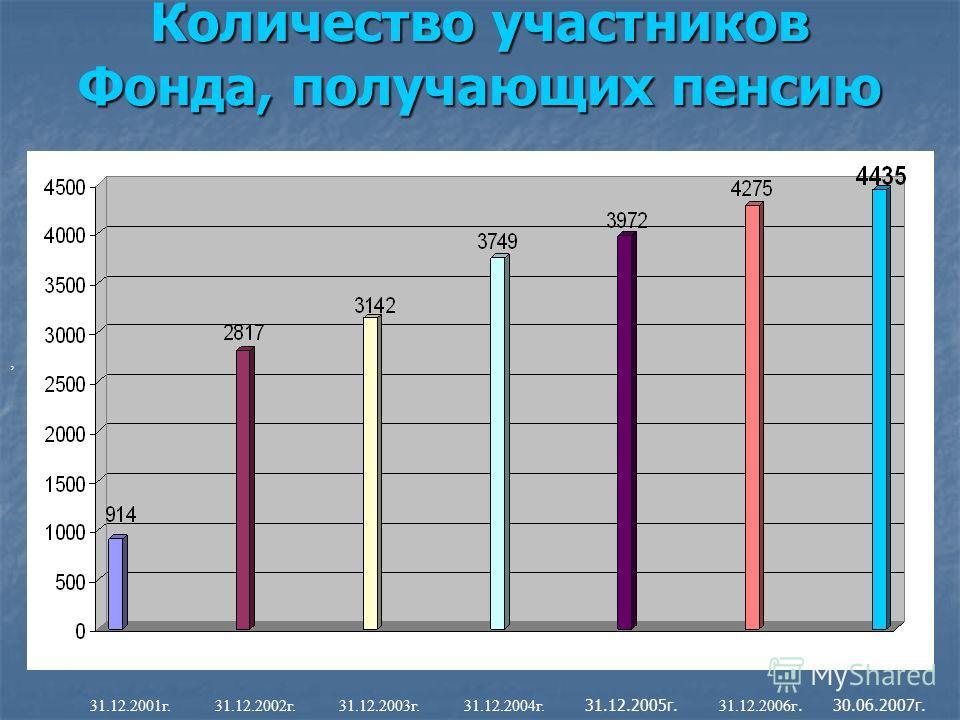 Количество участников Фонда, получающих пенсию, 31.12.2001г. 31.12.2002г. 31.12.2003г. 31.12.2004г. 31.12.2005г. 31.12.2006г. 30.06.2007г.