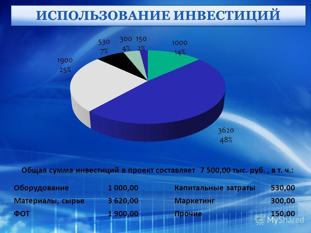 Общая сумма инвестиций в проект составляет 7 500,00 тыс. руб., в т. ч.: Оборудование1 000,00Капитальные затраты530,00 Материалы, сырье3 620,00Маркетинг300,00 ФОТ1 900,00Прочие150,00