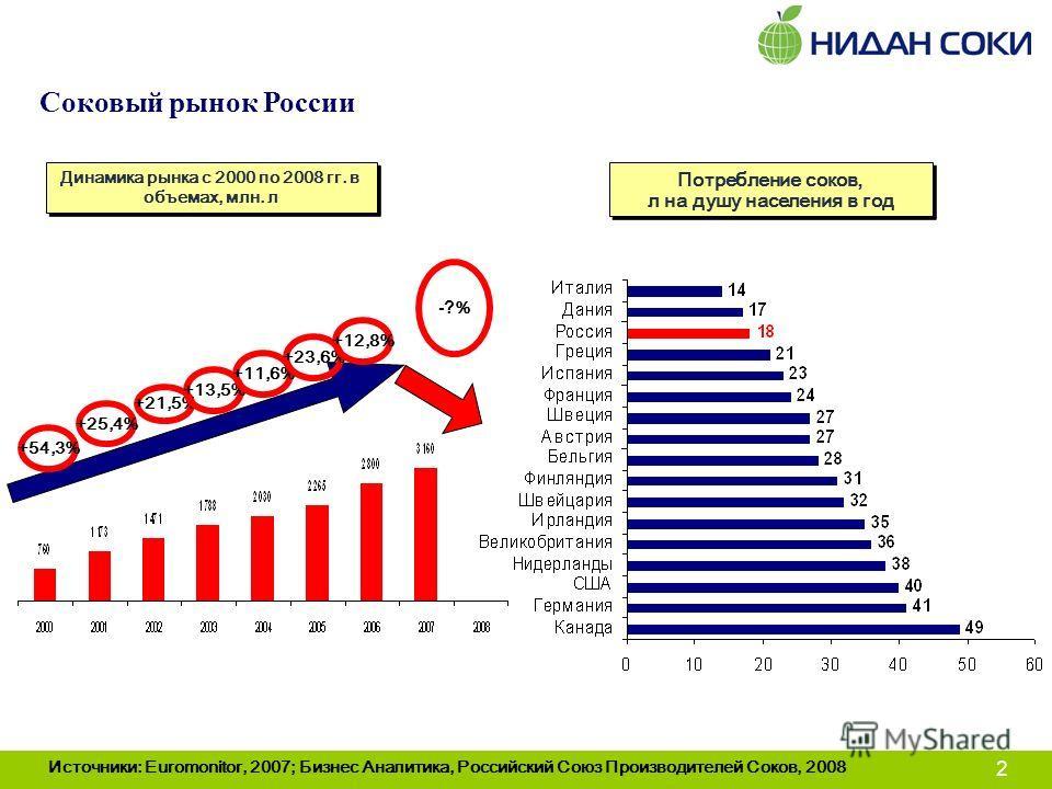 2 Соковый рынок России Источники: Euromonitor, 2007; Бизнес Аналитика, Российский Союз Производителей Соков, 2008 +54,3% +25,4% +21,5% +13,5% +11,6% +23,6% +12,8% -? % Динамика рынка с 2000 по 2008 гг. в объемах, млн. л Потребление соков, л на душу н