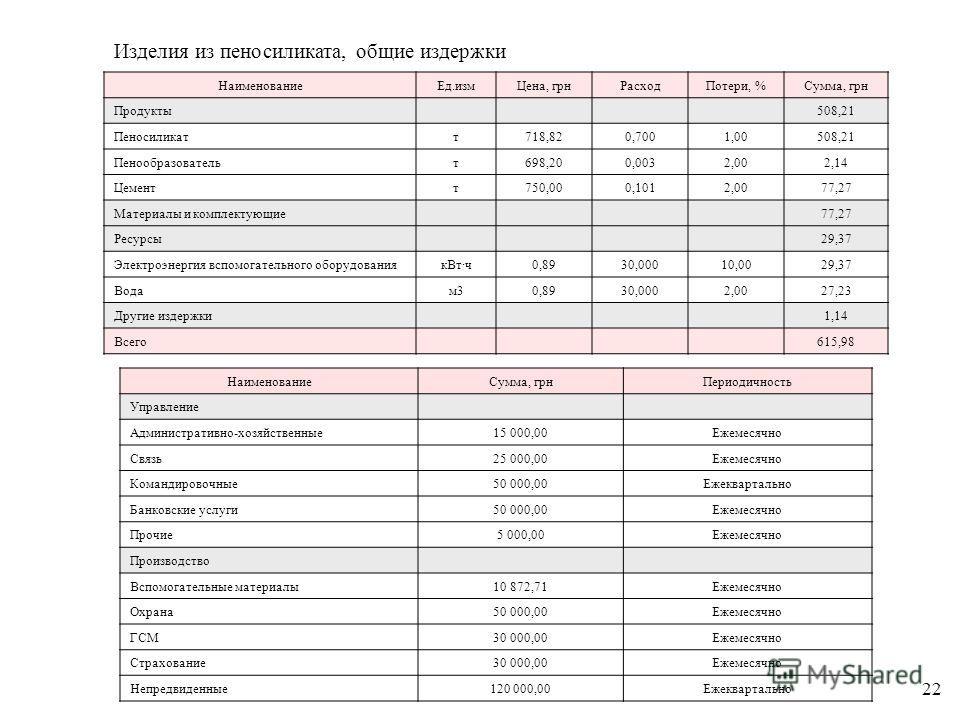 Изделия из пеносиликата, общие издержки НаименованиеЕд.измЦена, грнРасходПотери, %Сумма, грн Продукты 508,21 Пеносиликатт718,820,7001,00508,21 Пенообразовательт698,200,0032,002,14 Цементт750,000,1012,0077,27 Материалы и комплектующие 77,27 Ресурсы 29