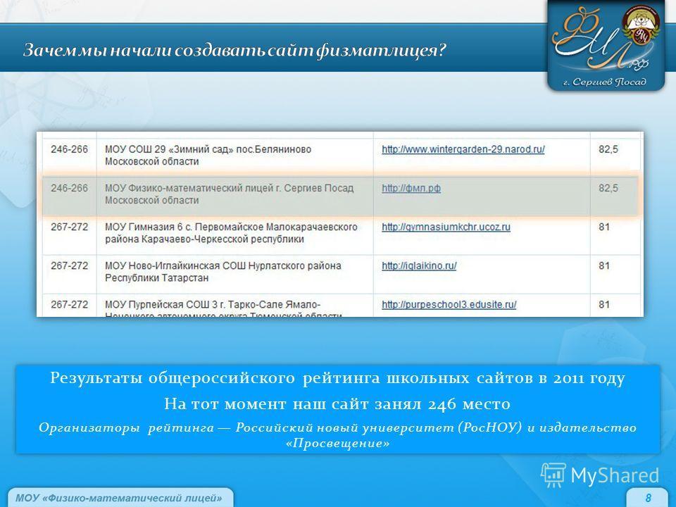 Результаты общероссийского рейтинга школьных сайтов в 2011 году На тот момент наш сайт занял 246 место Организаторы рейтинга Российский новый университет (РосНОУ) и издательство «Просвещение» Результаты общероссийского рейтинга школьных сайтов в 2011