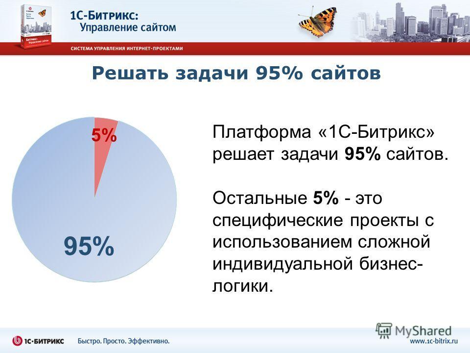 Решать задачи 95% сайтов Платформа «1С-Битрикс» решает задачи 95% сайтов. Остальные 5% - это специфические проекты с использованием сложной индивидуальной бизнес- логики. 95% 5%