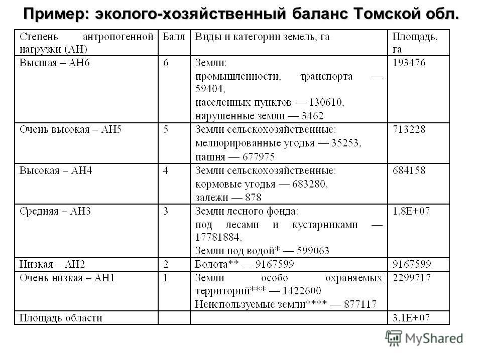 Пример: эколого-хозяйственный баланс Томской обл.