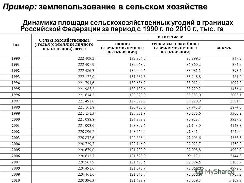 Пример: землепользование в сельском хозяйстве Динамика площади сельскохозяйственных угодий в границах Российской Федерации за период с 1990 г. по 2010 г., тыс. га Год Сельскохозяйственные угодья (с землями личного пользования), всего в том числе пашн
