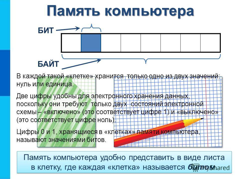 Память компьютера БИТ БАЙТ Память компьютера удобно представить в виде листа в клетку, где каждая «клетка» называется битом. В каждой такой «клетке» хранится только одно из двух значений: нуль или единица. Две цифры удобны для электронного хранения д