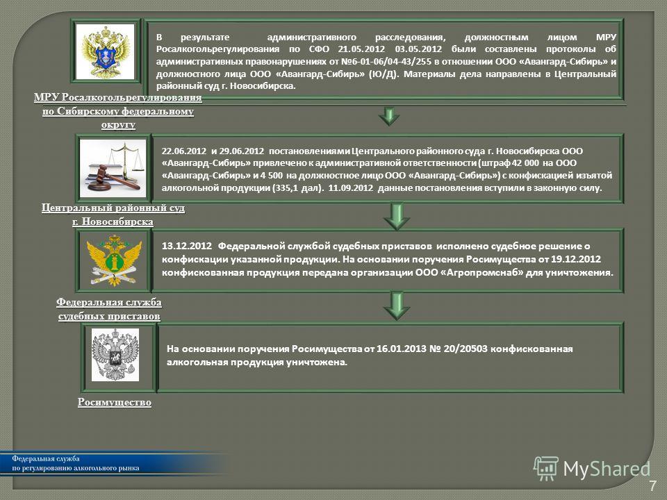7 В результате административного расследования, должностным лицом МРУ Росалкогольрегулирования по СФО 21.05.2012 03.05.2012 были составлены протоколы об административных правонарушениях от 6-01-06/04-43/255 в отношении ООО «Авангард-Сибирь» и должнос
