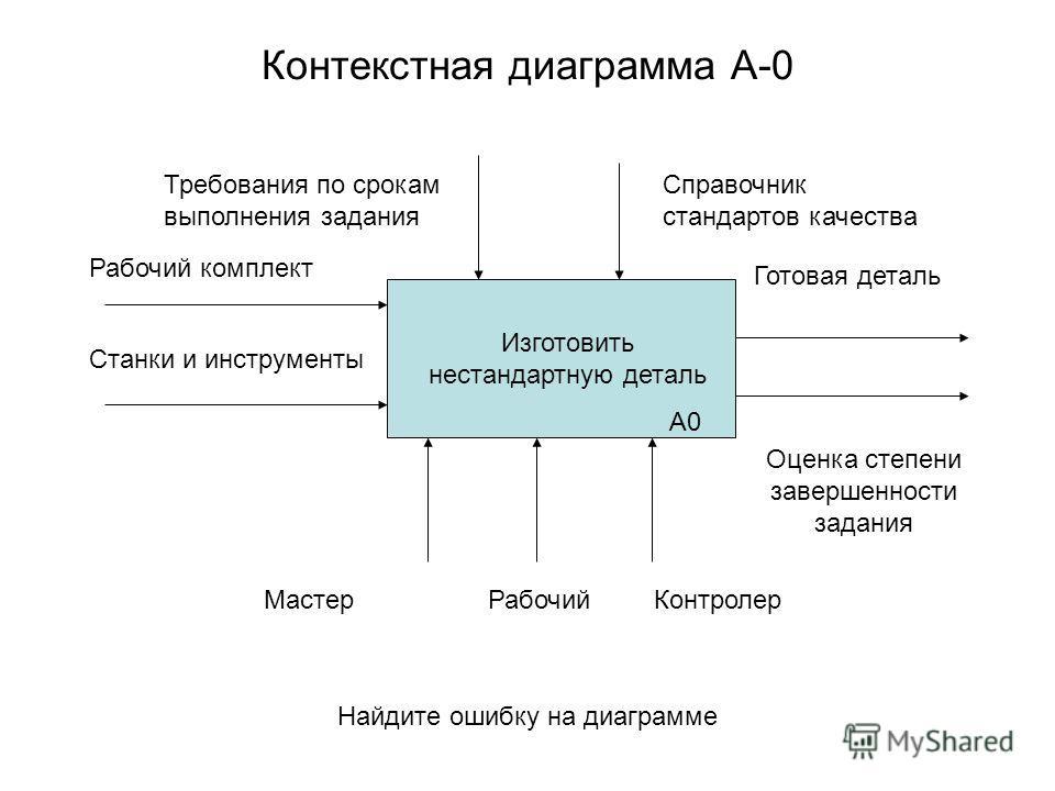Контекстная диаграмма А-0 Изготовить нестандартную деталь А0 Рабочий комплект Станки и инструменты Требования по срокам выполнения задания Справочник стандартов качества Готовая деталь Оценка степени завершенности задания МастерРабочийКонтролер Найди