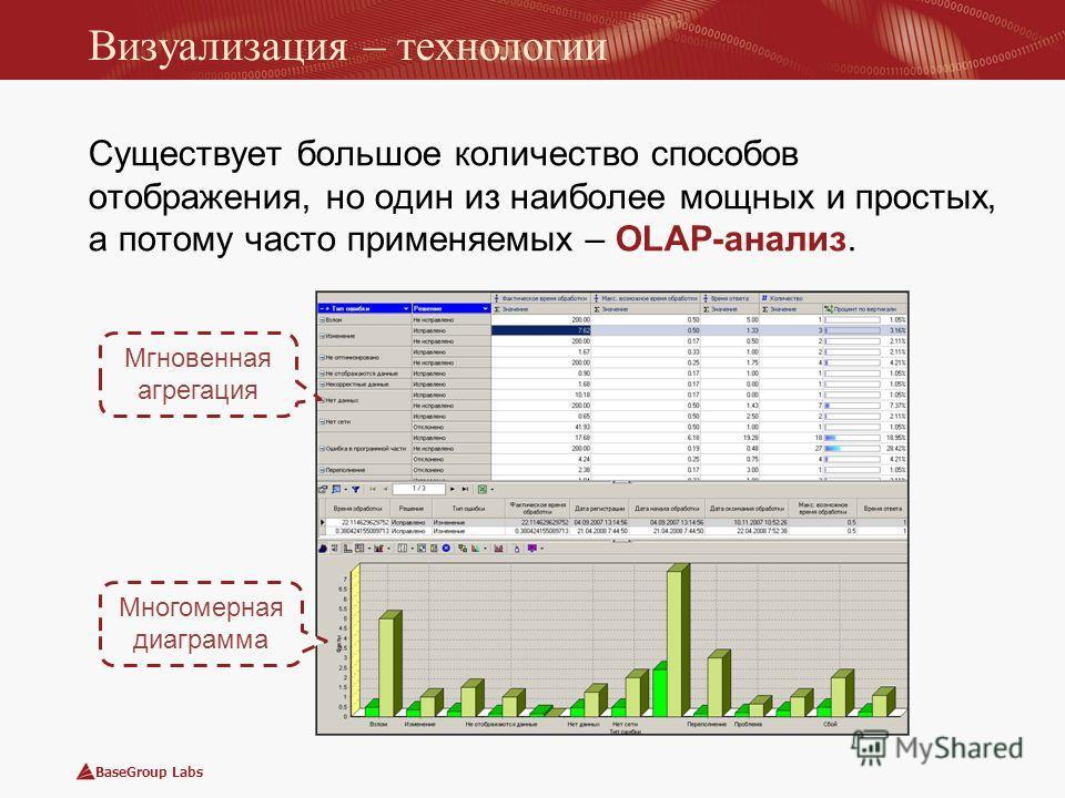 BaseGroup Labs Визуализация – технологии Существует большое количество способов отображения, но один из наиболее мощных и простых, а потому часто применяемых – OLAP-анализ. Мгновенная агрегация Многомерная диаграмма