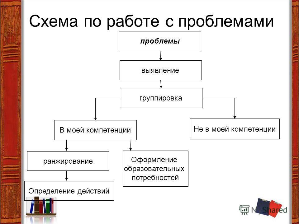 Схема по работе с проблемами выявление проблемы группировка В моей компетенции Не в моей компетенции ранжирование Определение действий Оформление образовательных потребностей