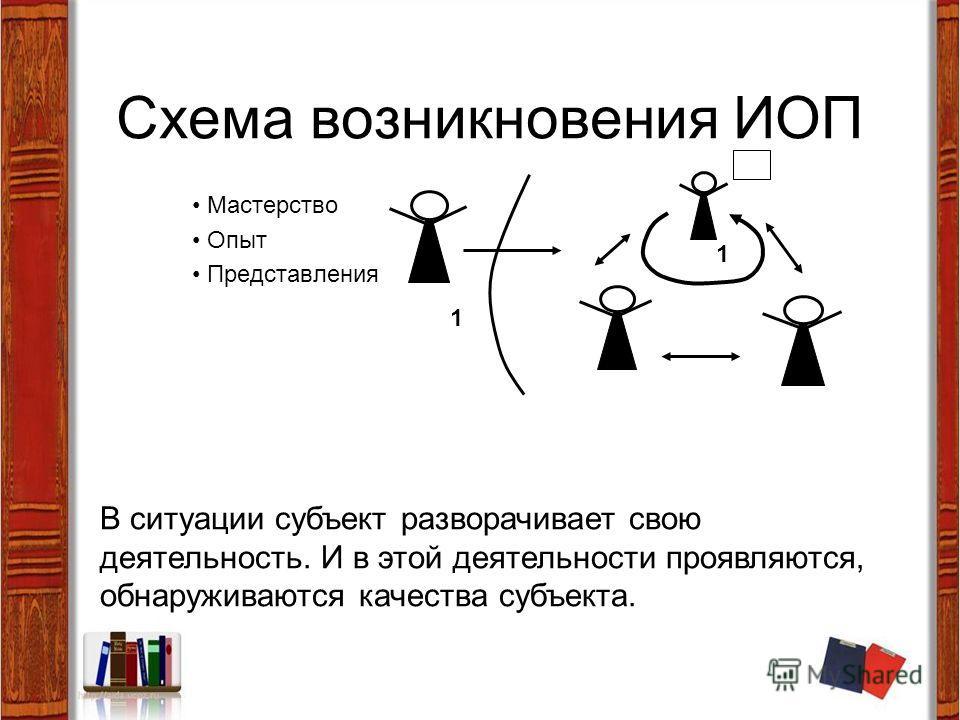 Схема возникновения ИОП Мастерство Опыт Представления В ситуации субъект разворачивает свою деятельность. И в этой деятельности проявляются, обнаруживаются качества субъекта. 1 1