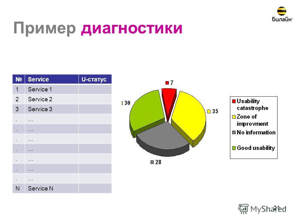 21 Пример диагностики ServiceU-статус 1Service 1 2Service 2 3Service 3.….….….….….….… NService N