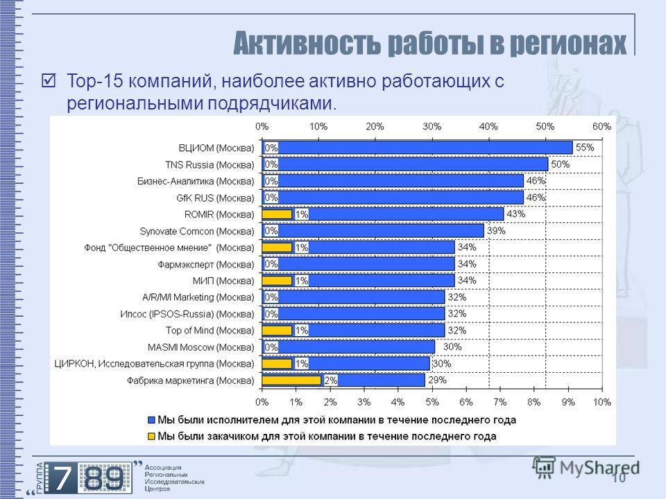 10 Активность работы в регионах Top-15 компаний, наиболее активно работающих с региональными подрядчиками.