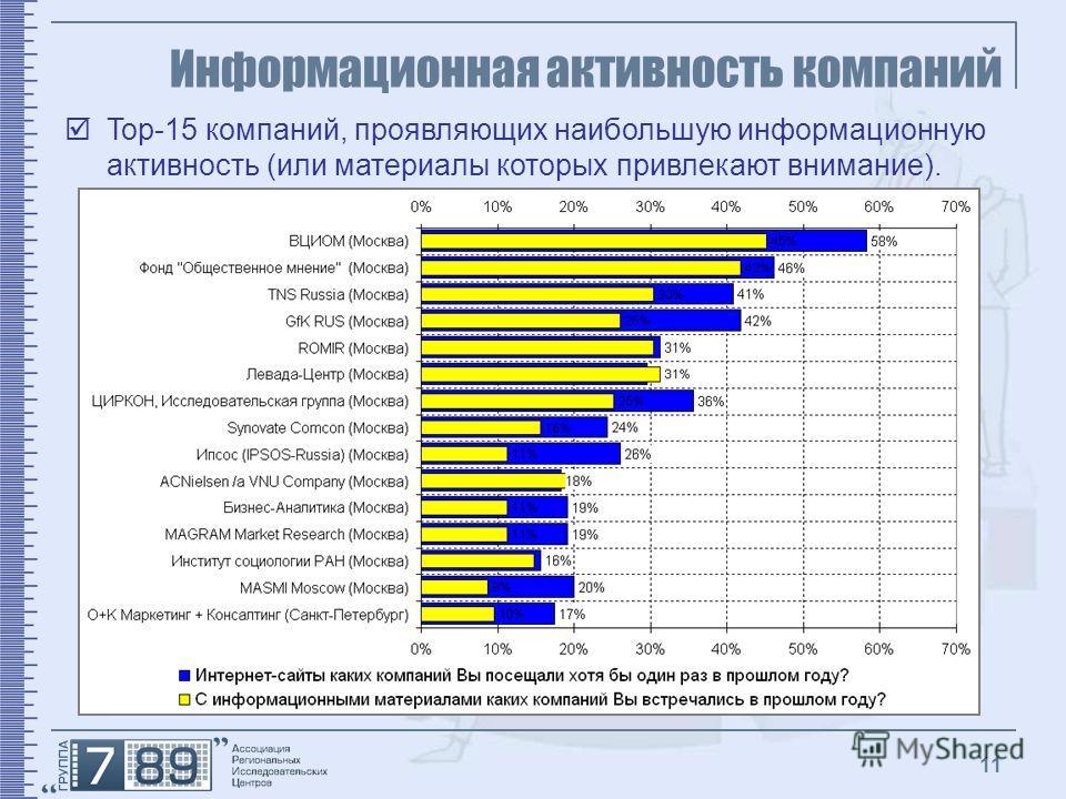 11 Информационная активность компаний Top-15 компаний, проявляющих наибольшую информационную активность (или материалы которых привлекают внимание).
