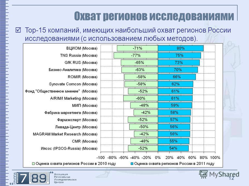 12 Охват регионов исследованиями Top-15 компаний, имеющих наибольший охват регионов России исследованиями (с использованием любых методов).