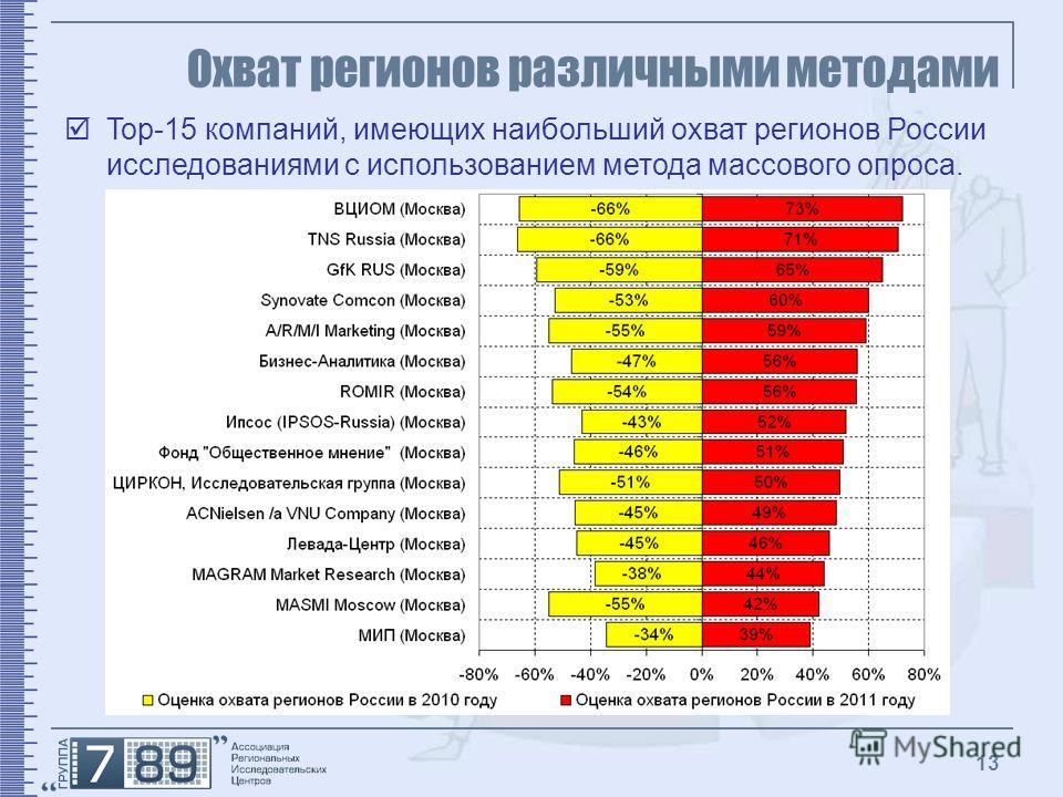 13 Охват регионов различными методами Top-15 компаний, имеющих наибольший охват регионов России исследованиями с использованием метода массового опроса.