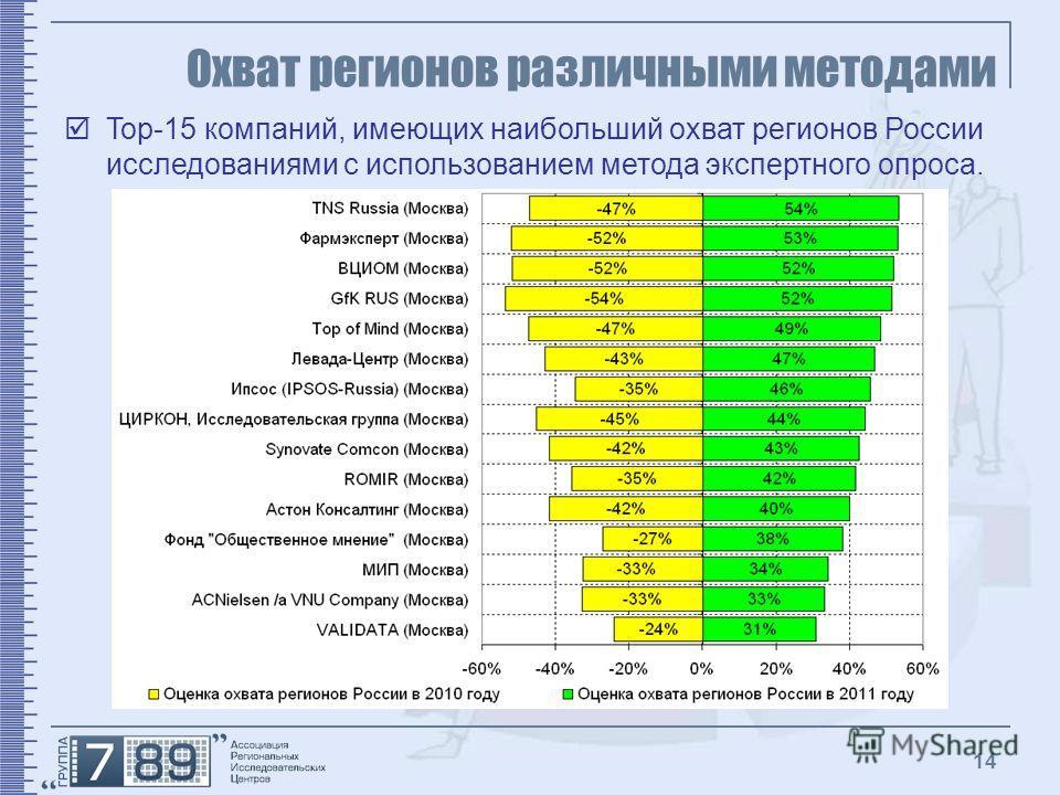 14 Охват регионов различными методами Top-15 компаний, имеющих наибольший охват регионов России исследованиями с использованием метода экспертного опроса.