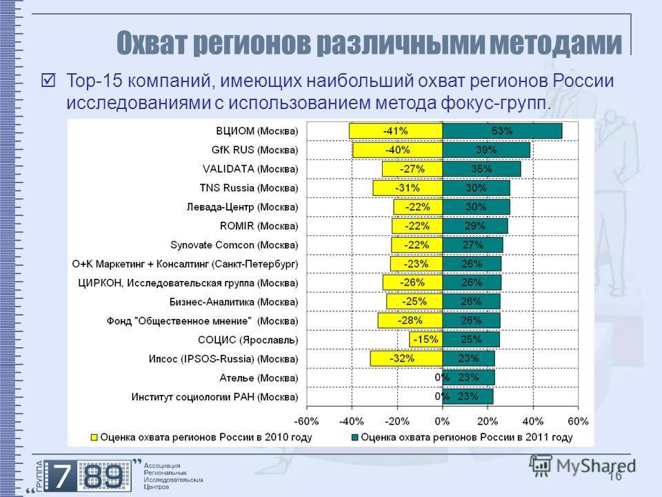 16 Охват регионов различными методами Top-15 компаний, имеющих наибольший охват регионов России исследованиями с использованием метода фокус-групп.