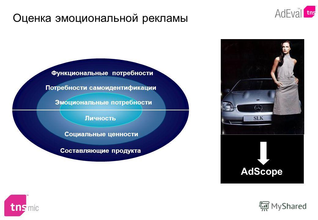 Оценка эмоциональной рекламы Составляющие продукта Социальные ценности Личность Функциональные потребности Эмоциональные потребности Потребности самоидентификации AdScope