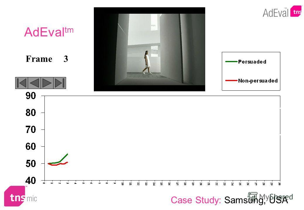 3Frame AdEval tm Case Study: Samsung, USA