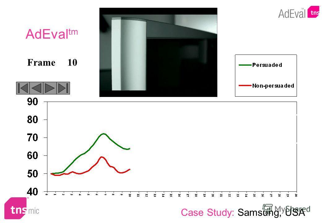 10Frame AdEval tm Case Study: Samsung, USA