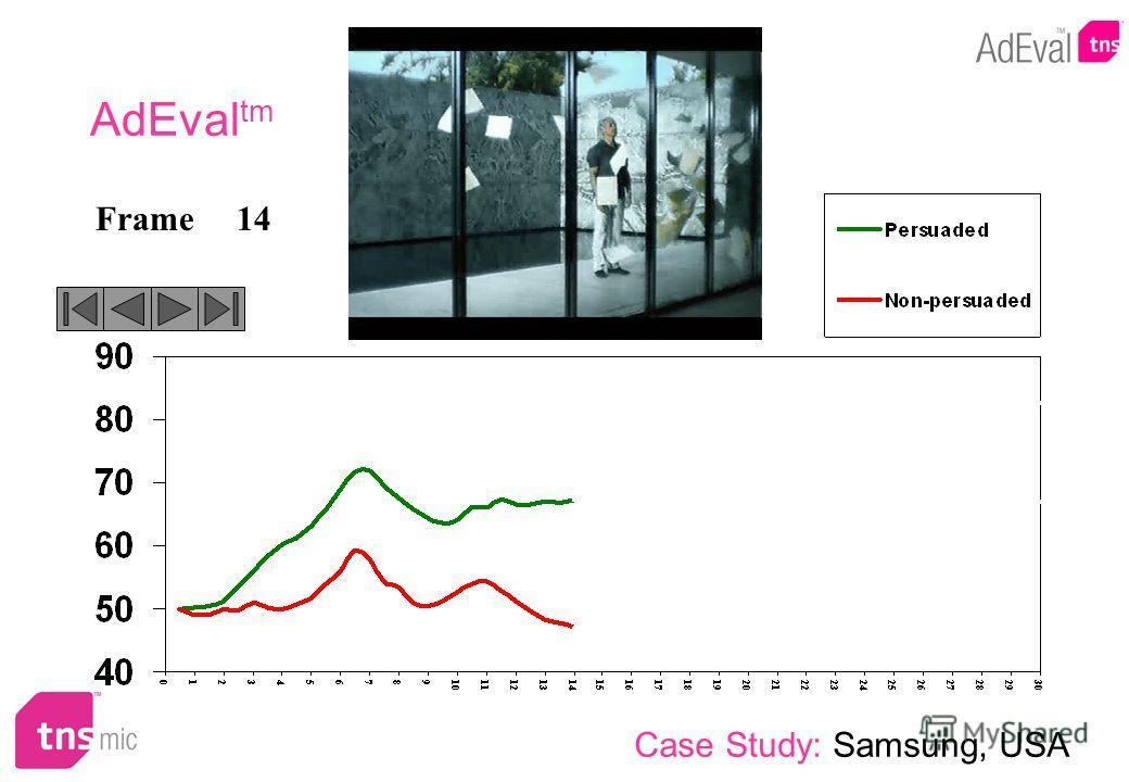 14Frame AdEval tm Case Study: Samsung, USA