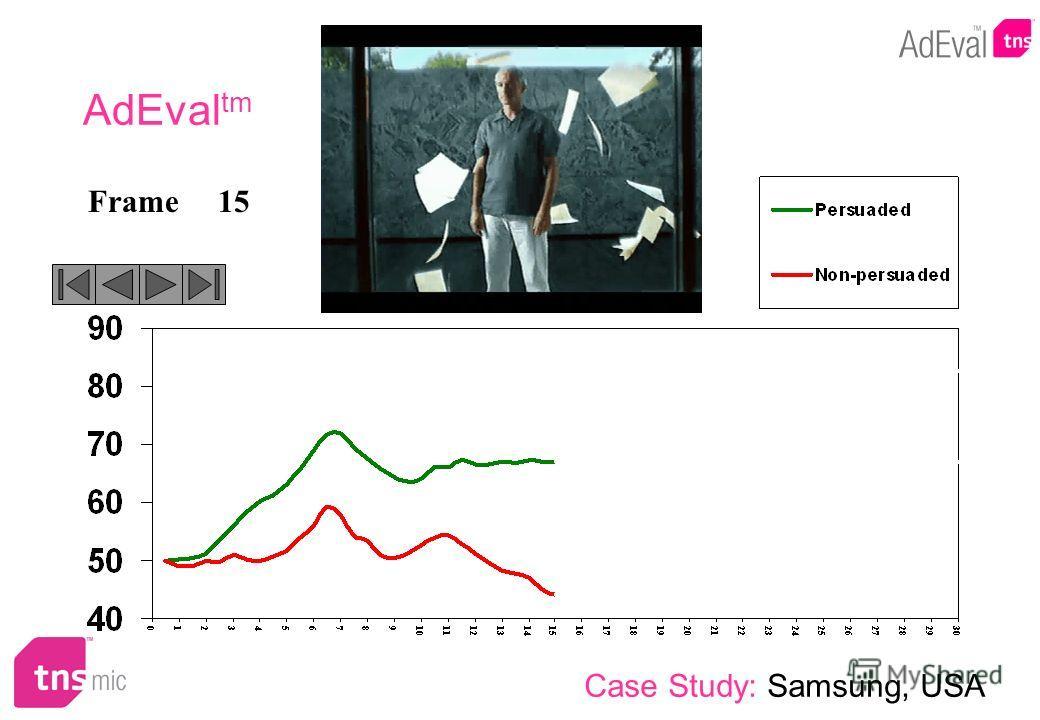 15Frame AdEval tm Case Study: Samsung, USA
