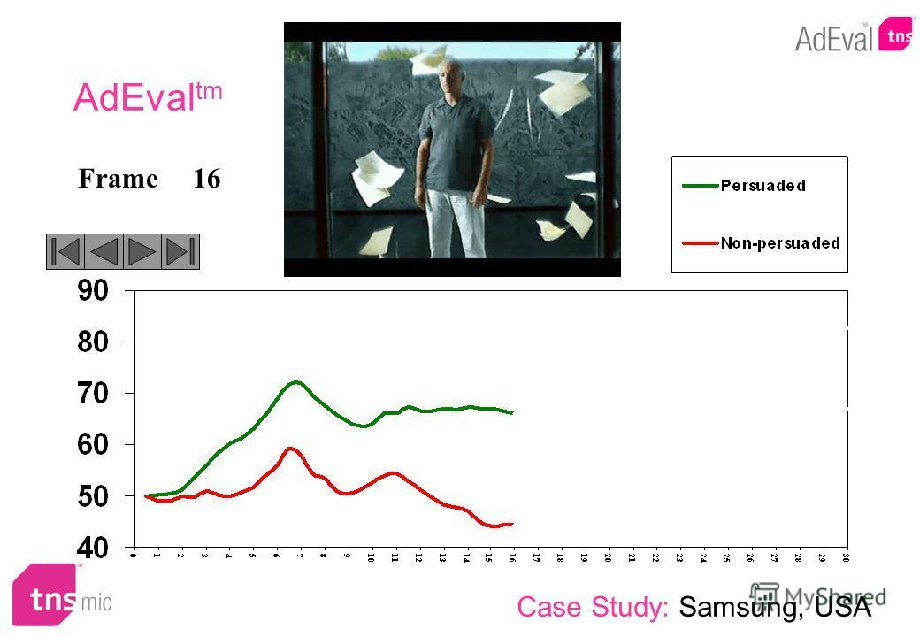 16Frame AdEval tm Case Study: Samsung, USA