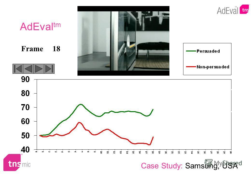 18Frame AdEval tm Case Study: Samsung, USA