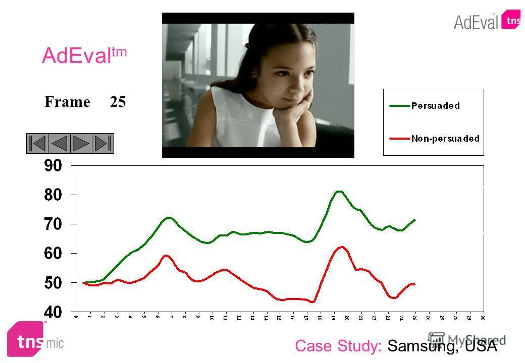 25Frame AdEval tm Case Study: Samsung, USA