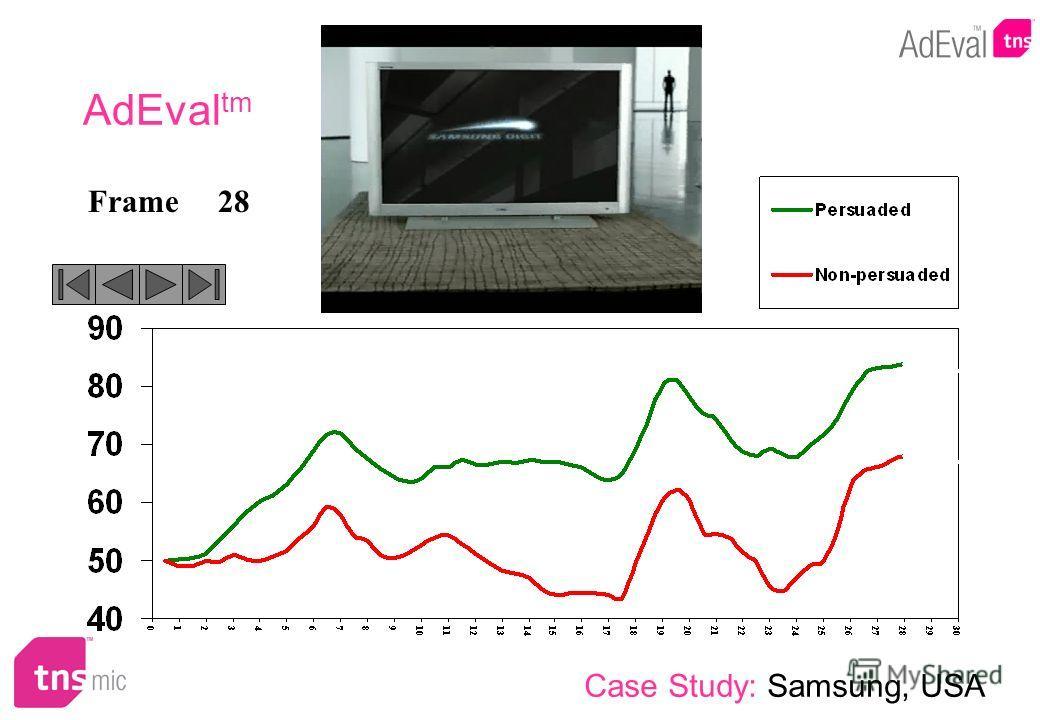 28Frame AdEval tm Case Study: Samsung, USA