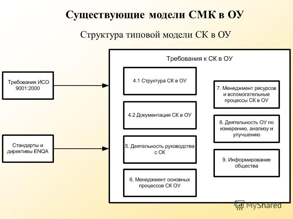 Структура типовой модели СК в ОУ