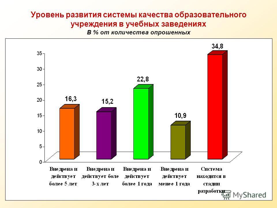 23 Уровень развития системы качества образовательного учреждения в учебных заведениях В % от количества опрошенных